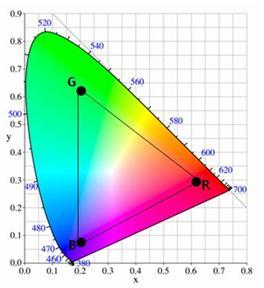 RGB kleurdiepte - color space