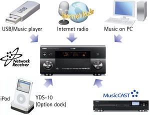 Yamaha  DSP-Z11 netwerkmogelijkheden