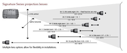 Projection Design Lenzen