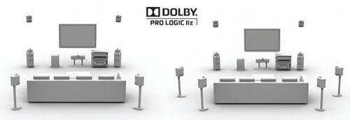 dolby prologicIIz-opstelling