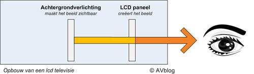opbouw van een lcd tv