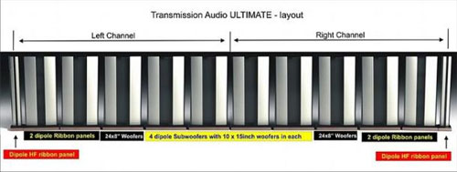 Een stereo-opstelling Ultimate van 12 meter breed