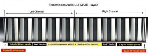 Een stereo-opstelling Ultimate van 12 meter breed