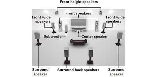 denon-surround-opstelling