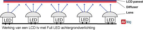 De ene LED tv is de andere niet (1): Edge lit en Full LED